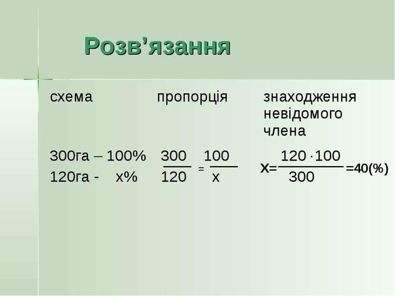 Розв'язання = =40(%) Х= ·