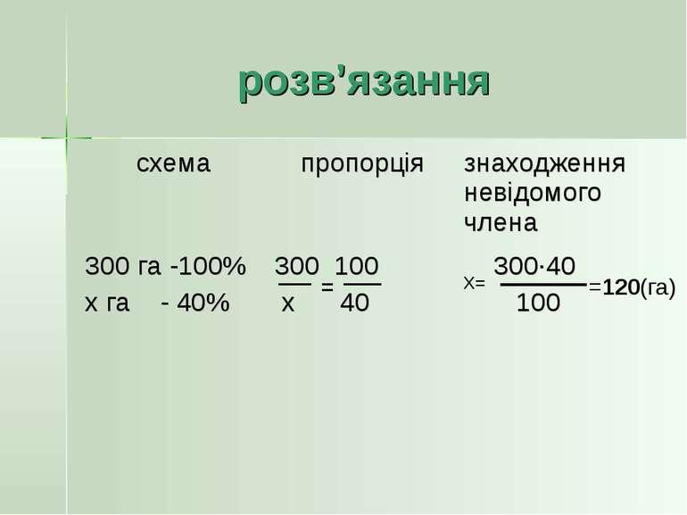 розв'язання X= =120(га)