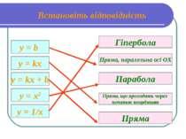 у = b y = kx y = kx + b y = x2 y = 1/x Пряма, паралельна осі ОX Парабола Гіпе...