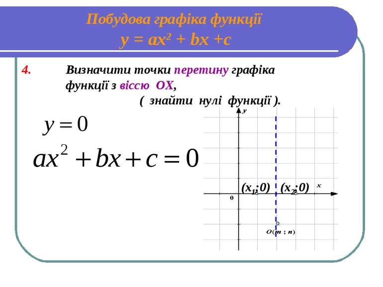 Побудова графіка функції у = ах2 + bх +с 4. Визначити точки перетину графіка ...