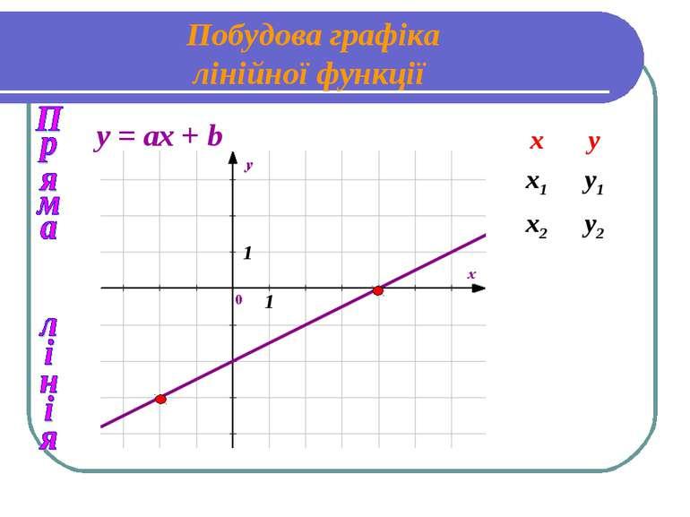 Побудова графіка лінійної функції y = ах + b 1 1