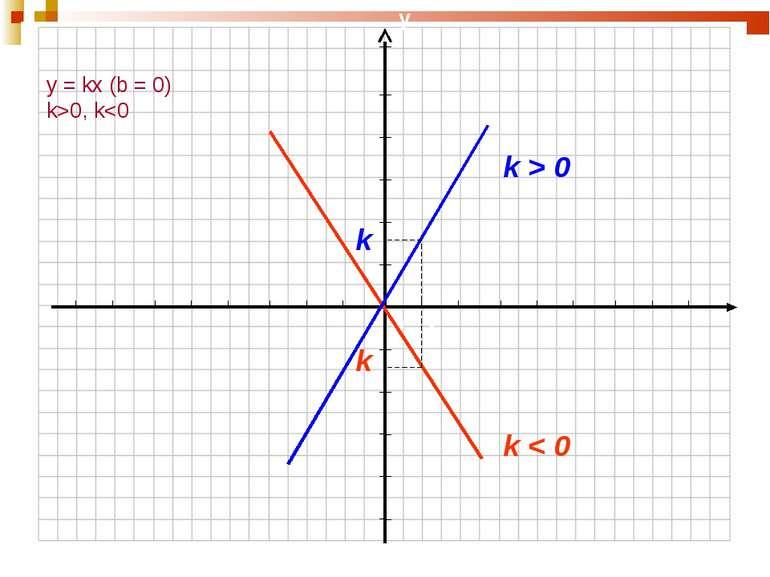 y = kx (b = 0) k>0, k 0 k k 1