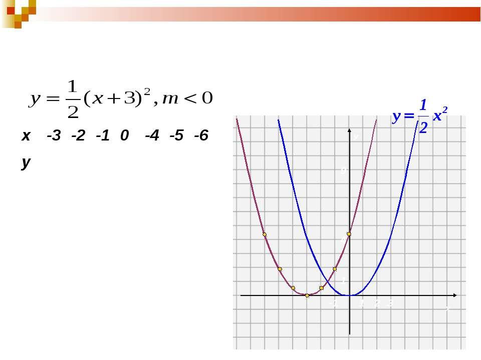 2. Побудуємо графік функції виду у=k(х-m)2 0 0,5 2 4,5 0,5 2 4,5 Порівняємо й...