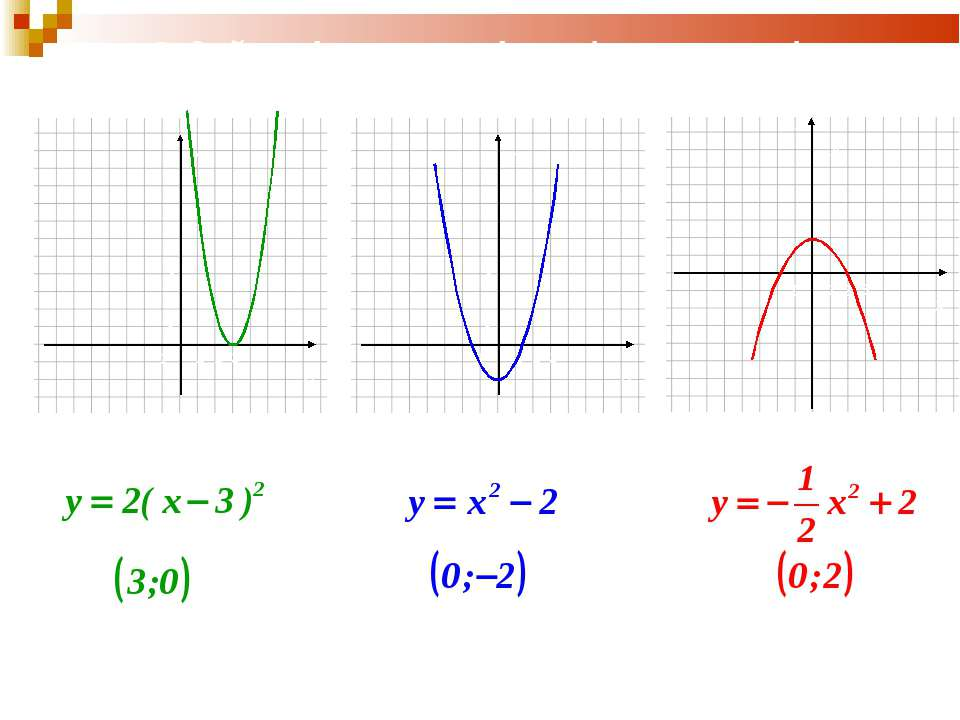 У Задайте формулою функцію та запишіть координати вершини параболи: