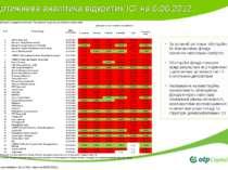 Щотижнева аналітика відкритих ІСІ на 6.06.2012 За останній рік тільки облігац...