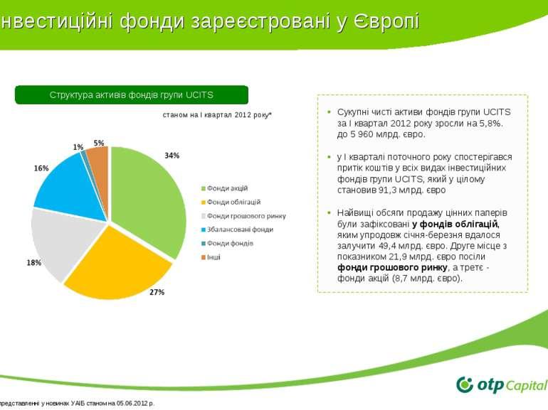 Інвестиційні фонди зареєстровані у Європі Структура активів фондів групи UCIT...
