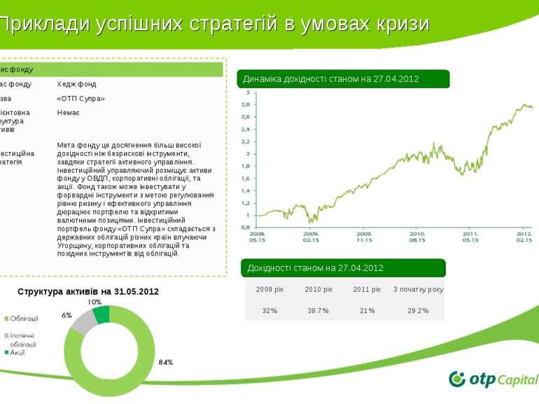 Приклади успішних стратегій в умовах кризи Динаміка дохідності станом на 27.0...