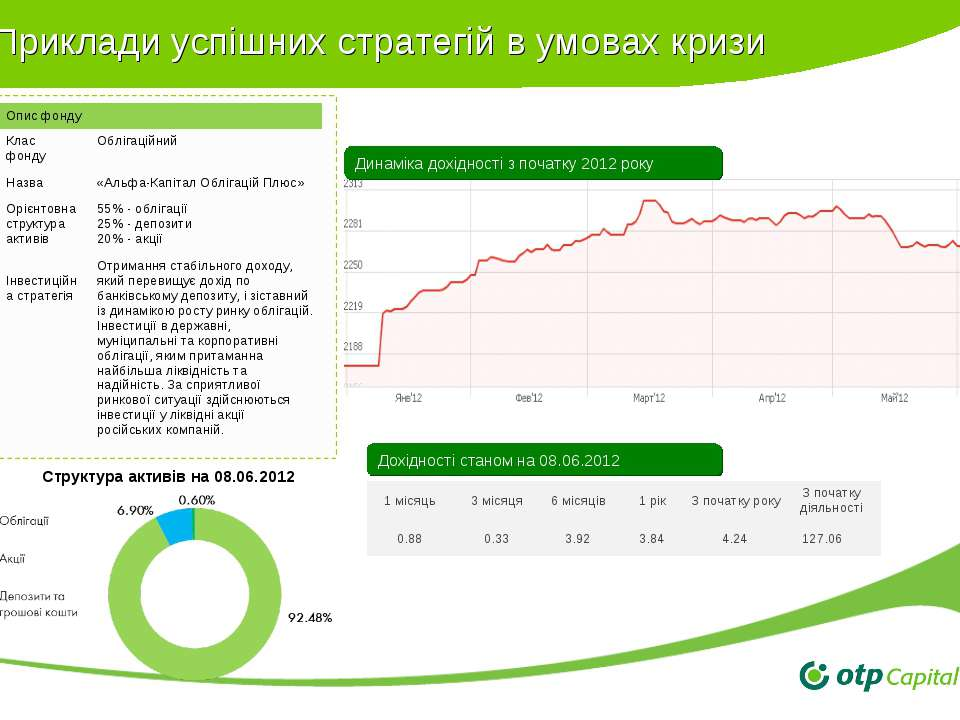 Приклади успішних стратегій в умовах кризи Динаміка дохідності з початку 2012...