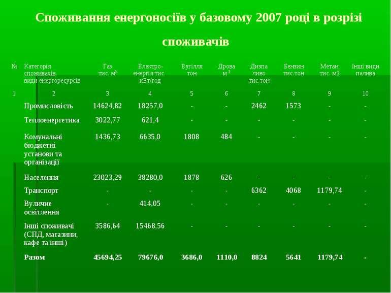 Споживання енергоносіїв у базовому 2007 році в розрізі споживачів № Категорія...