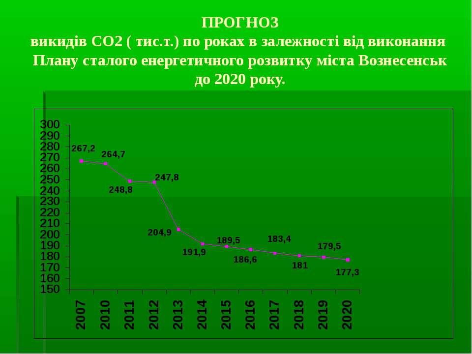 ПРОГНОЗ викидів СО2 ( тис.т.) по роках в залежності від виконання Плану стало...