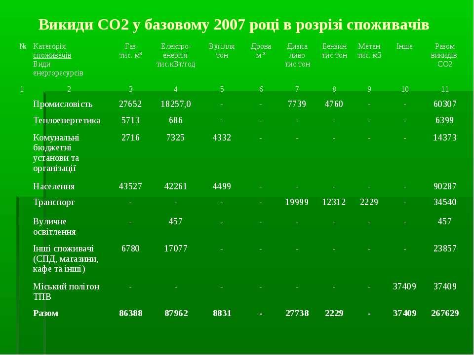 Викиди СО2 у базовому 2007 році в розрізі споживачів № Категорія споживачів В...