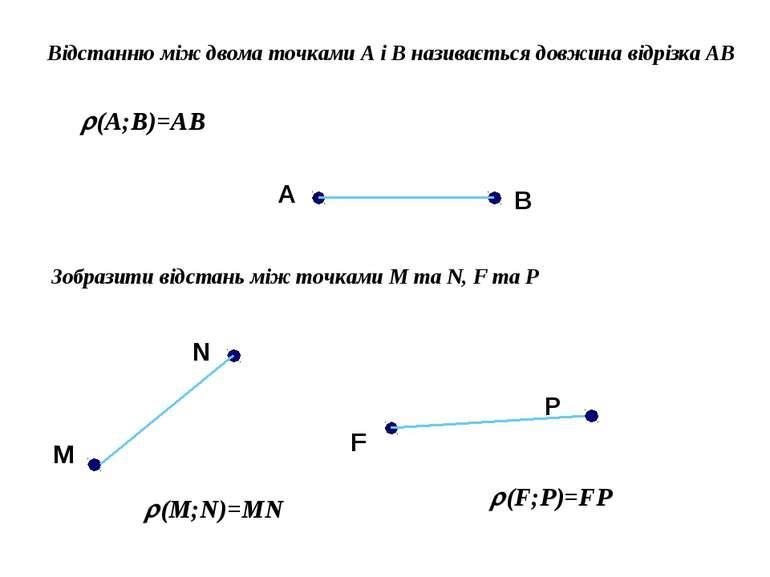 Відстанню між двома точками А і В називається довжина відрізка АВ (A;B)=AB А ...