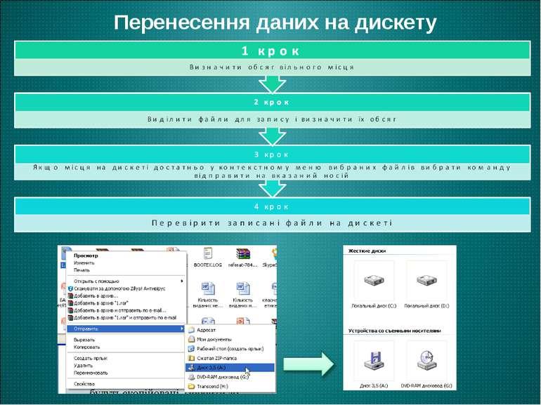 Перенесення даних на дискету