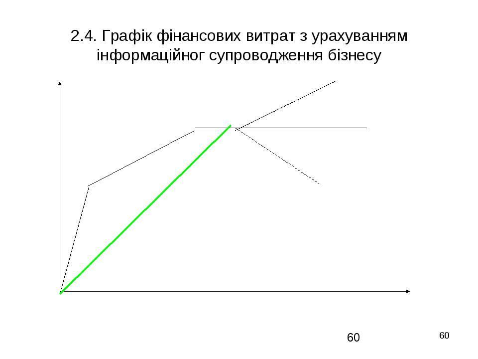 * 2.4. Графік фінансових витрат з урахуванням інформаційног супроводження біз...