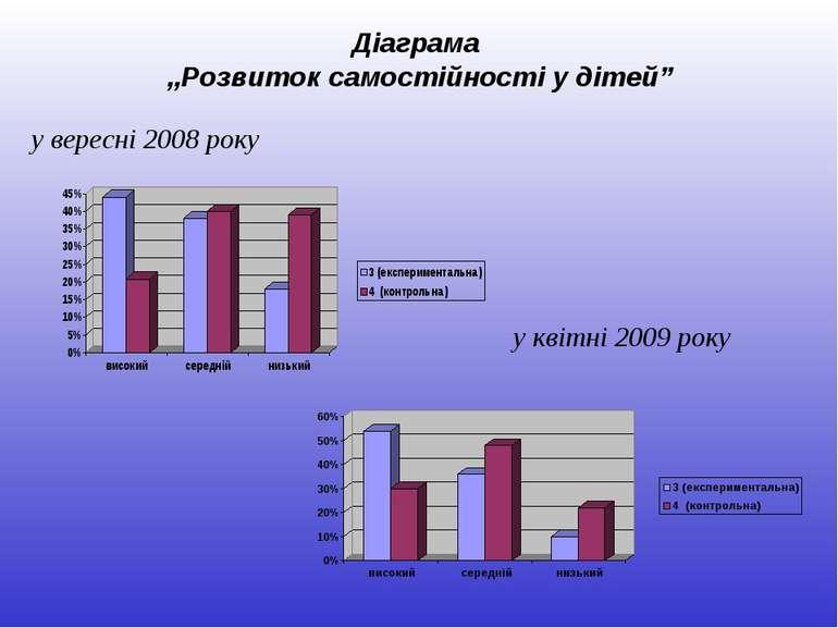 """Діаграма """"Розвиток самостійності у дітей"""" у вересні 2008 року у квітні 2009 року"""