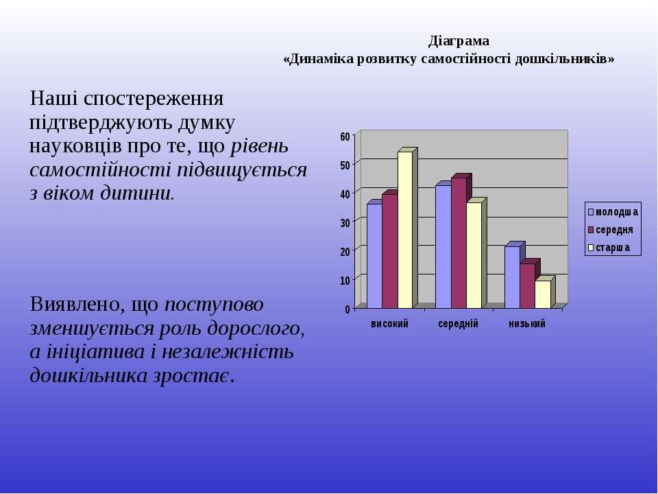 Наші спостереження підтверджують думку науковців про те, що рівень самостійно...