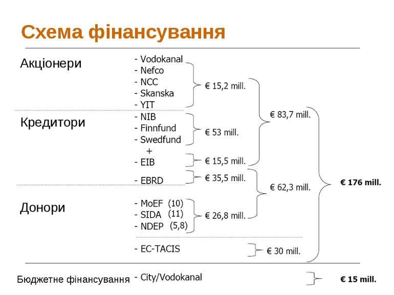 Схема фінансування Акціонери Кредитори Донори Бюджетне фінансування PPP Strat...