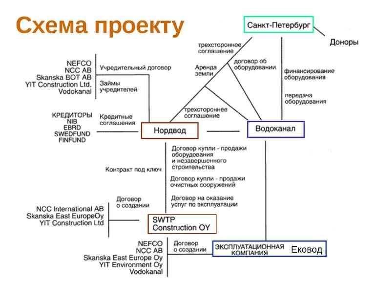 Схема проекту Ековод PPP Strategies, Aug. 4-15, 2008