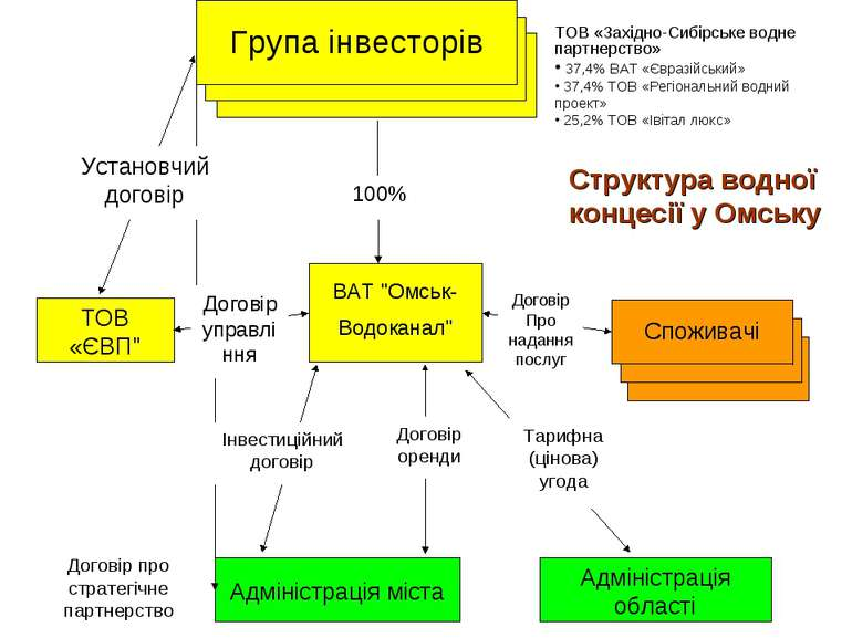 ТОВ «Західно-Сибірське водне партнерство» 37,4% ВАТ «Євразійський» 37,4% ТОВ ...
