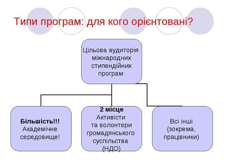 Типи програм: для кого орієнтовані?