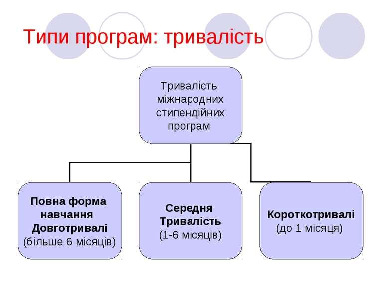 Типи програм: тривалість