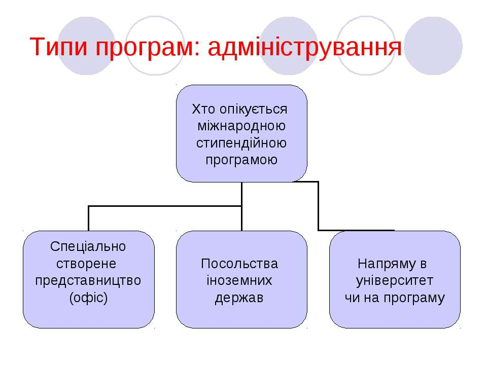 Типи програм: адміністрування