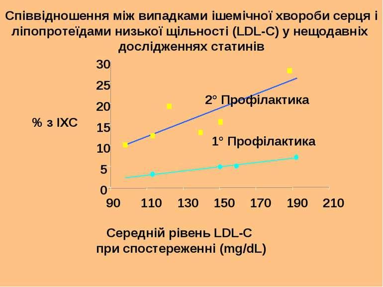 Середній рівень LDL-C при спостереженні (mg/dL) Співвідношення між випадками ...