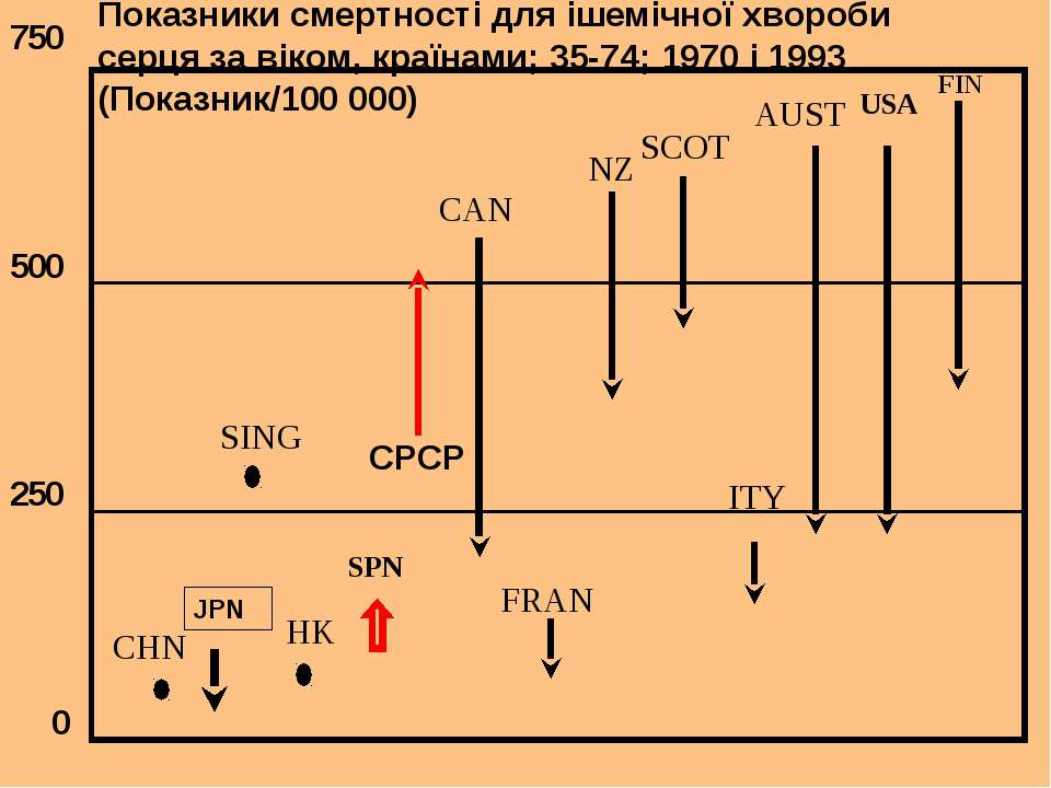 NZ FRAN SPN СРСР CHN SING HK USA AUST CAN FIN ITY SCOT 750 500 250 0 Показник...