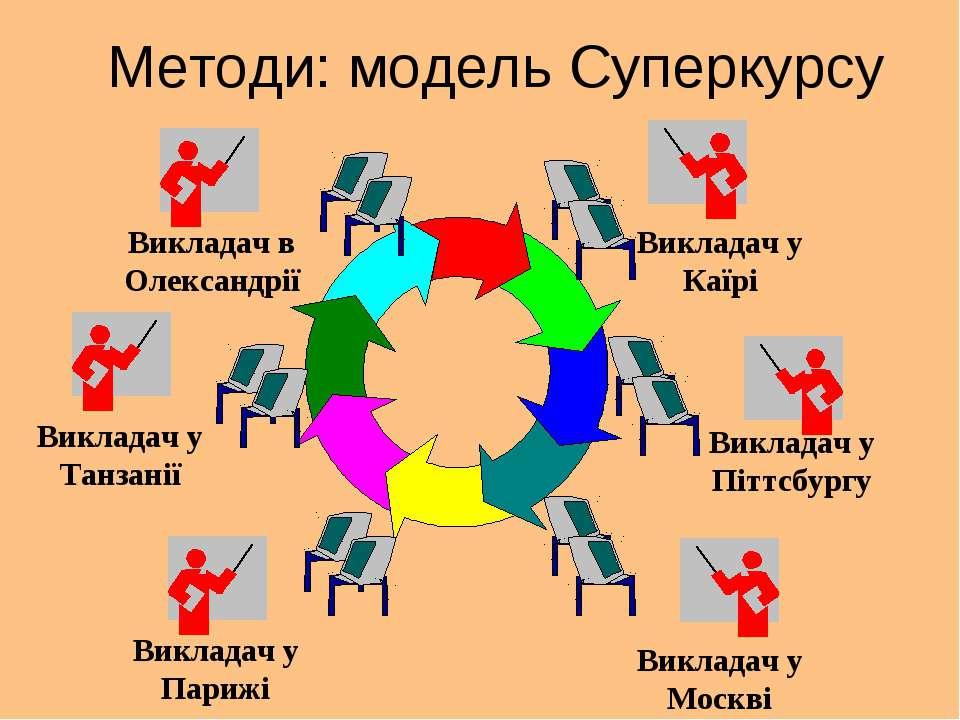 Методи: модель Суперкурсу