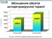 Збільшення обсягів антиретровірусної терапії За 1 рік на 39,1%% відбулося збі...