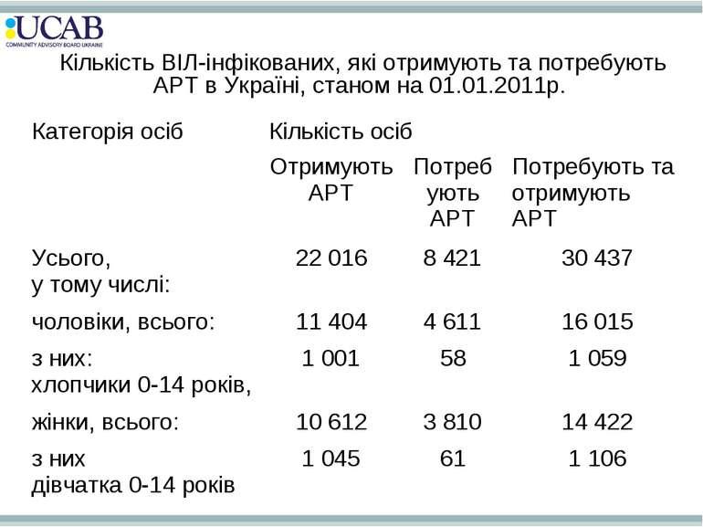 Кількість ВІЛ-інфікованих, які отримують та потребують АРТ в Україні, станом ...