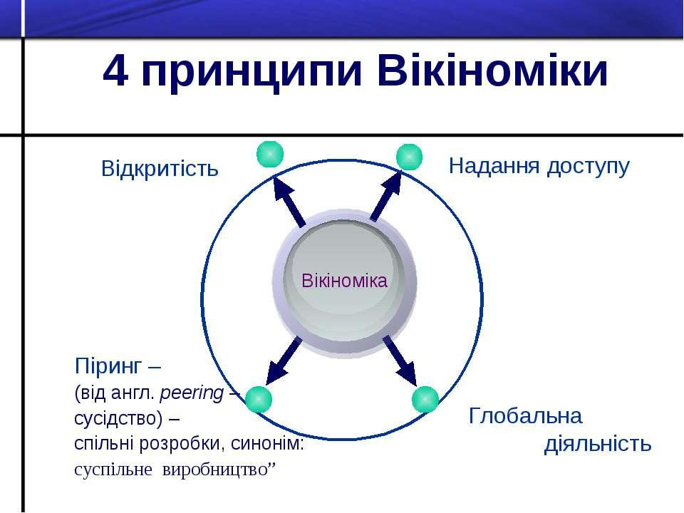 4 принципи Вікіноміки Піринг – (від англ. peering – сусідство) – спільні розр...