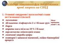 Клінічні показання для дослідження крові хворого на СНІД Основні синдроми і п...
