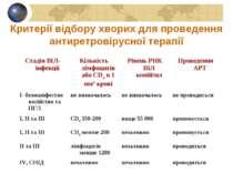 Критерії відбору хворих для проведення антиретровірусної терапії