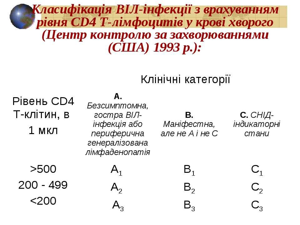Класифікація ВІЛ-інфекції з врахуванням рівня CD4 Т-лімфоцитів у крові хворог...
