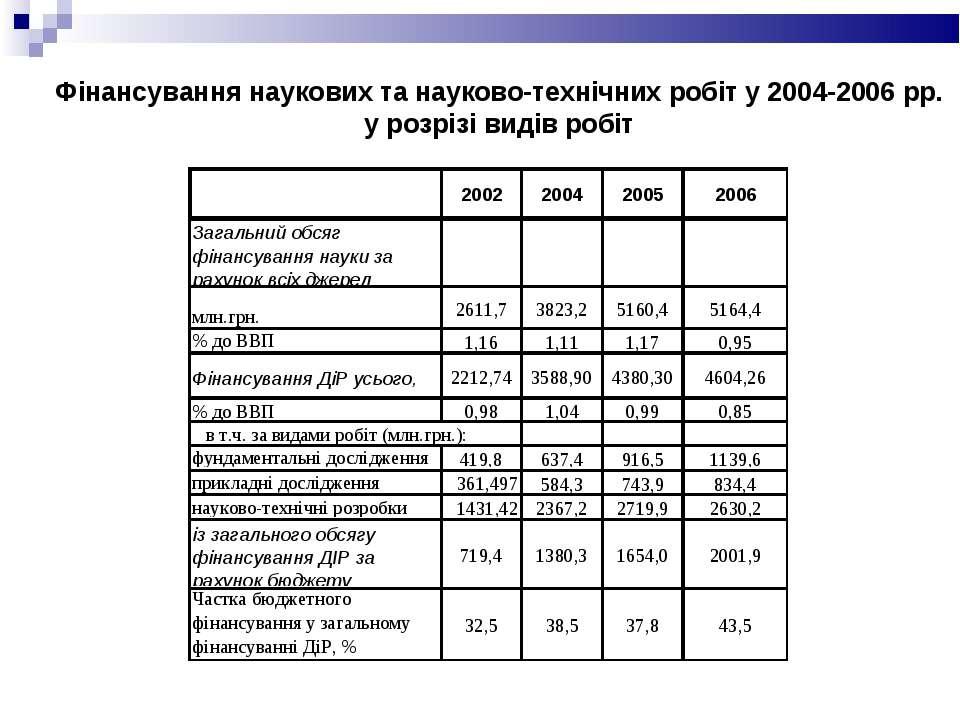 Фінансування наукових та науково-технічних робіт у 2004-2006 рр. у розрізі ви...