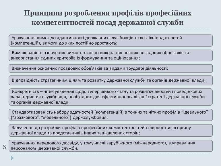 Принципи розроблення профілів професійних компетентностей посад державної слу...