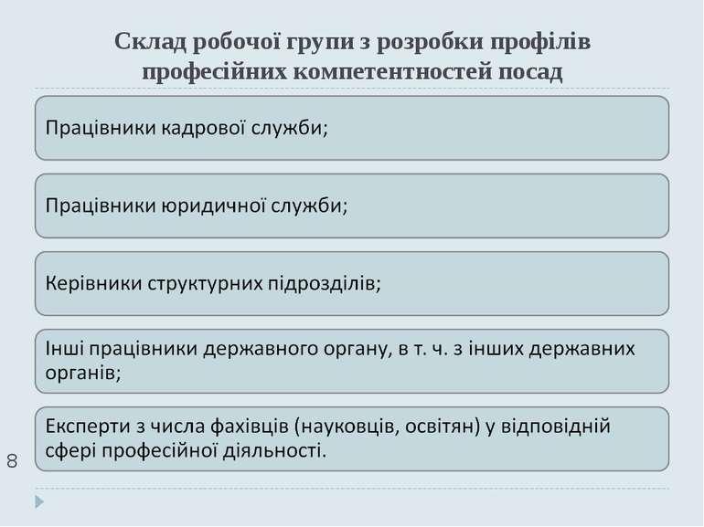 Склад робочої групи з розробки профілів професійних компетентностей посад *
