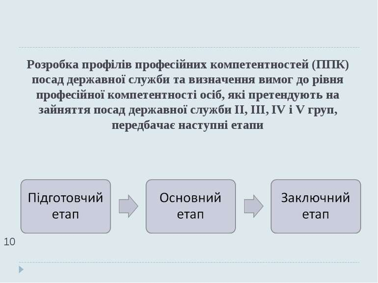 Розробка профілів професійних компетентностей (ППК) посад державної служби та...