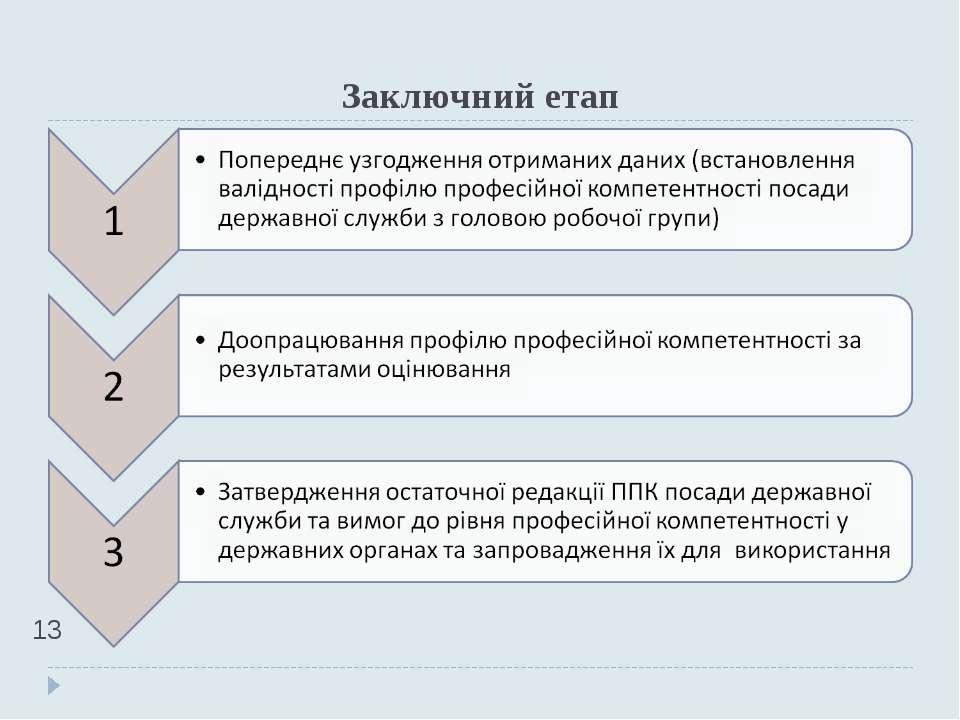 Заключний етап *