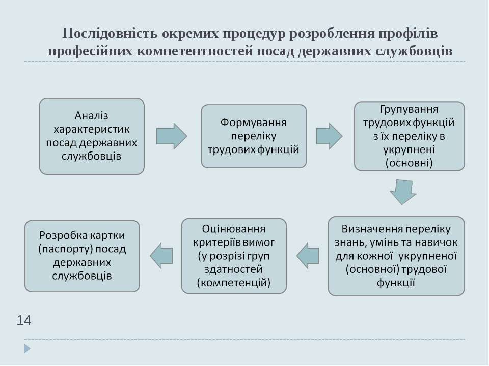 Послідовність окремих процедур розроблення профілів професійних компетентност...