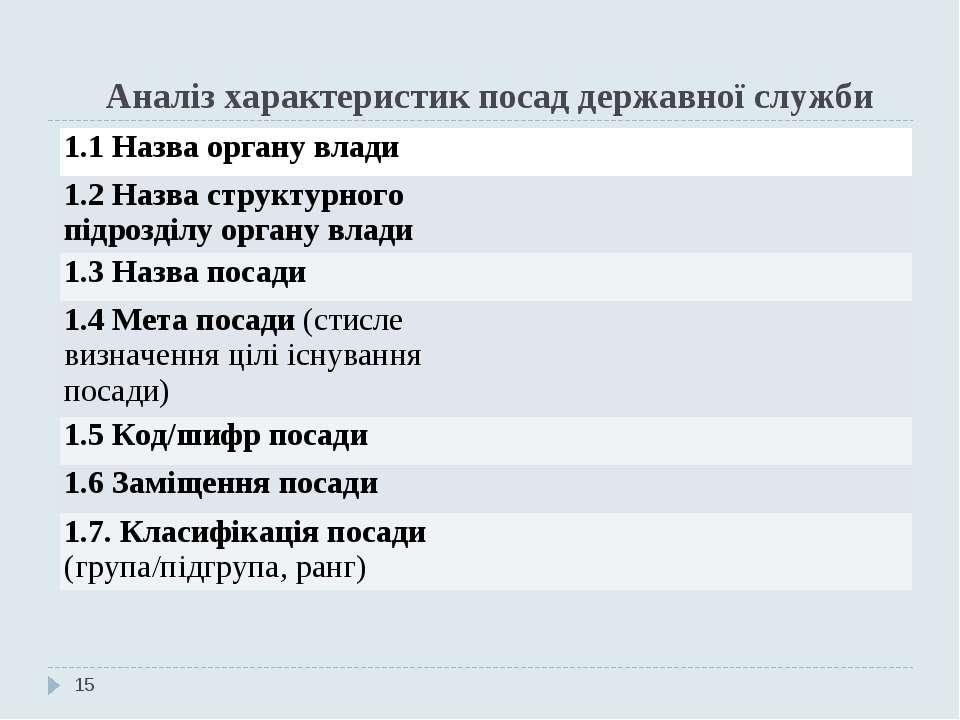 Аналіз характеристик посад державної служби * 1.1 Назва органу влади 1.2 Назв...