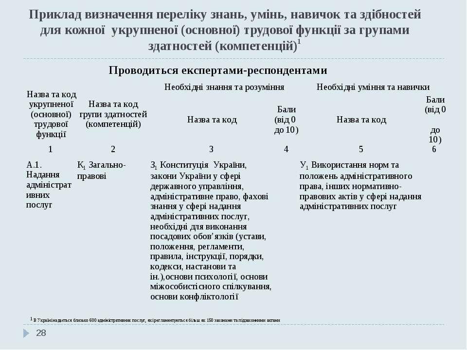 Приклад визначення переліку знань, умінь, навичок та здібностей для кожної ук...