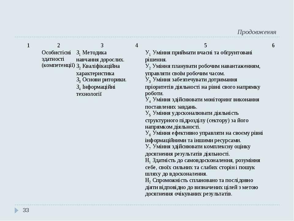 Продовження * 1 2 3 4 5 6 Особистісні здатності (компетенції) З1 Методика нав...