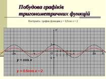 Побудова графіків тригонометричних функцій Построить: график функции y = 0,5c...