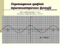 Перетворення графіків тригонометричних функцій Дано: график функции y = cos x...