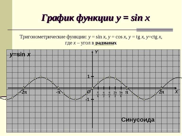 График функции y = sin x Тригонометрические функции: y = sin x, y = cos x, y ...