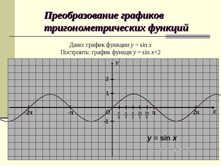 Преобразование графиков тригонометрических функций Дано: график функции y = s...