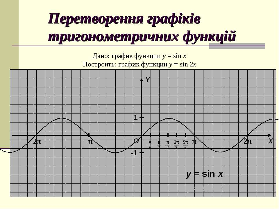 Перетворення графіків тригонометричних функцій Дано: график функции y = sin x...