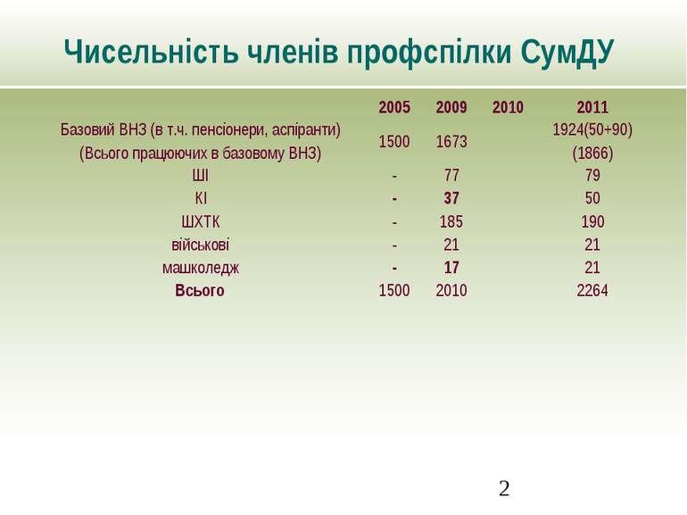Чисельність членів профспілки СумДУ
